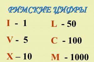 буквенные обозначения римских цифр